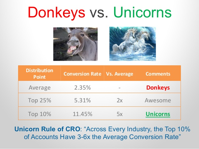 10 unconventional proven databacked cro hacks