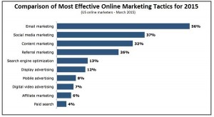 Marketing Tactics for 2015