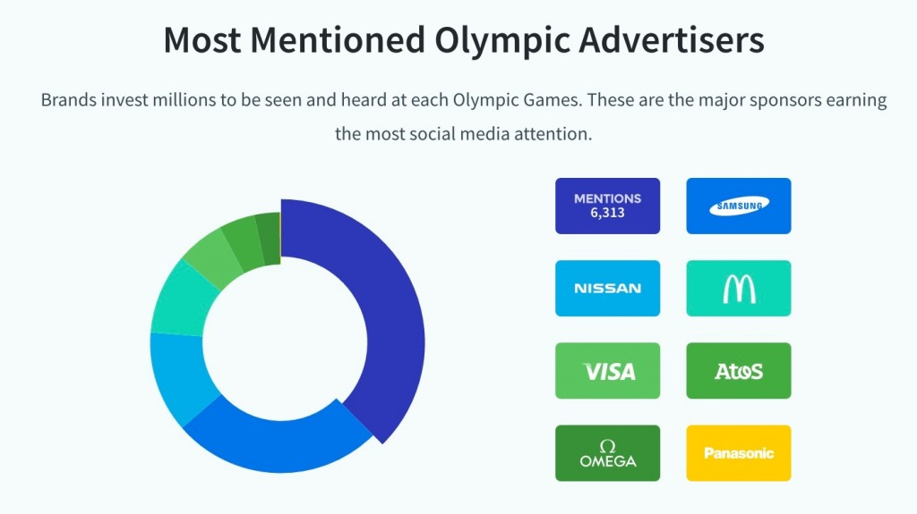 most mentioned olympic advertisers