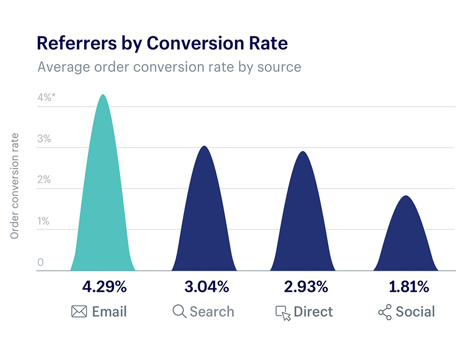 Referrers by Conversion Rate