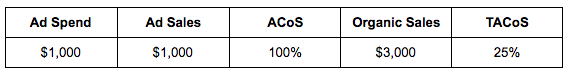 ACoS - Calculations Table